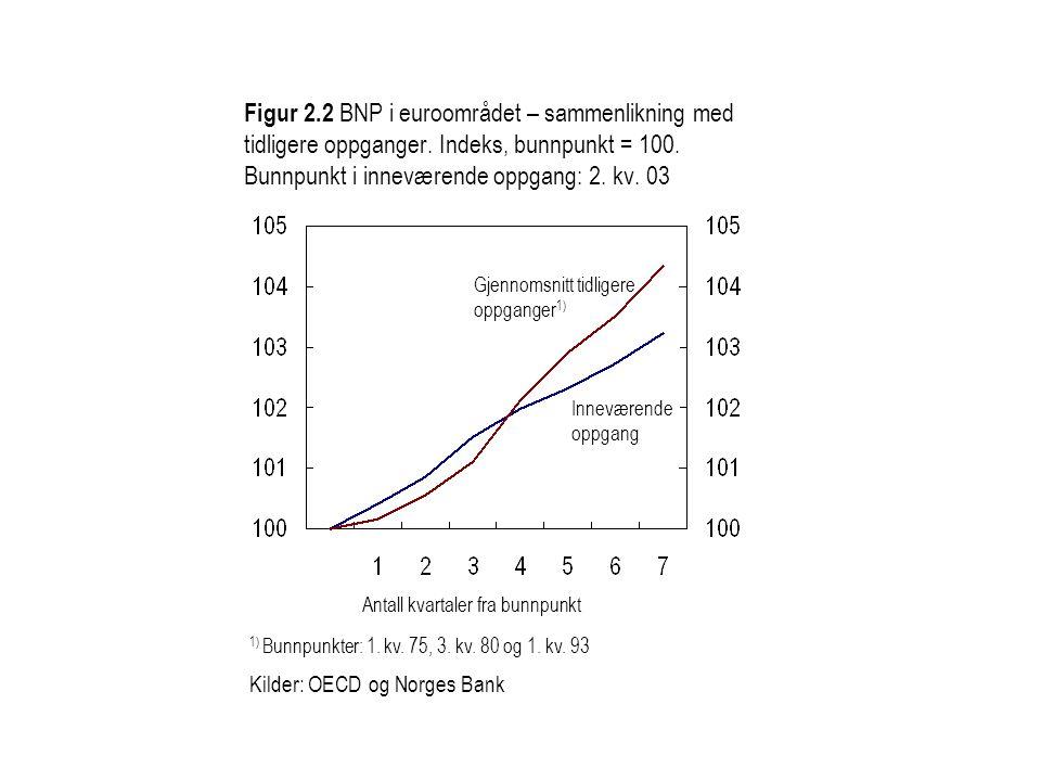 Figur 2. 2 BNP i euroområdet – sammenlikning med tidligere oppganger