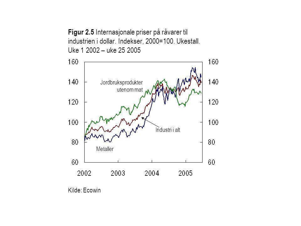 Figur 2. 5 Internasjonale priser på råvarer til industrien i dollar