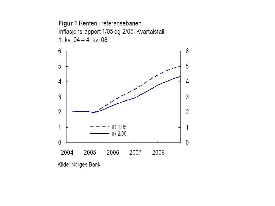 Figur 1 Renten i referansebanen. Inflasjonsrapport 1/05 og 2/05