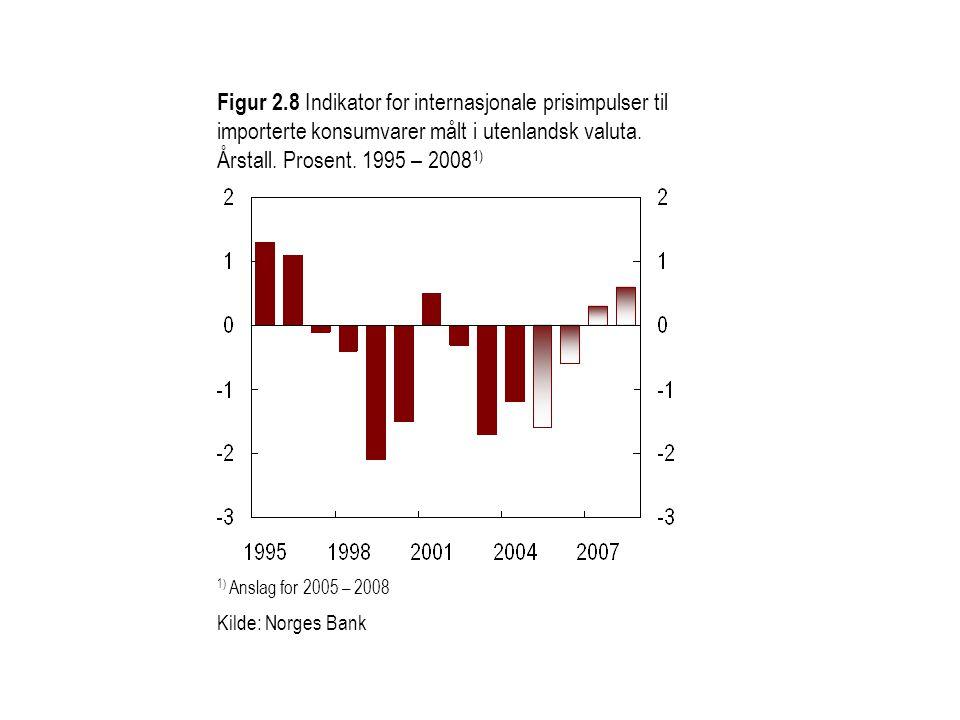 Figur 2.8 Indikator for internasjonale prisimpulser til importerte konsumvarer målt i utenlandsk valuta. Årstall. Prosent. 1995 – 20081)