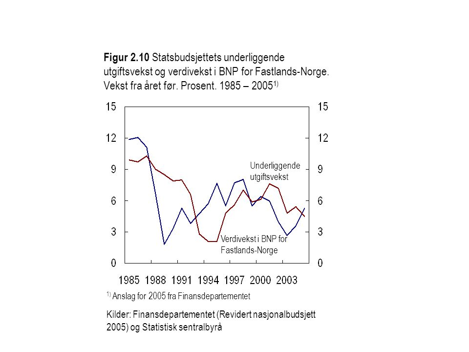 Figur 2.10 Statsbudsjettets underliggende utgiftsvekst og verdivekst i BNP for Fastlands-Norge. Vekst fra året før. Prosent. 1985 – 20051)