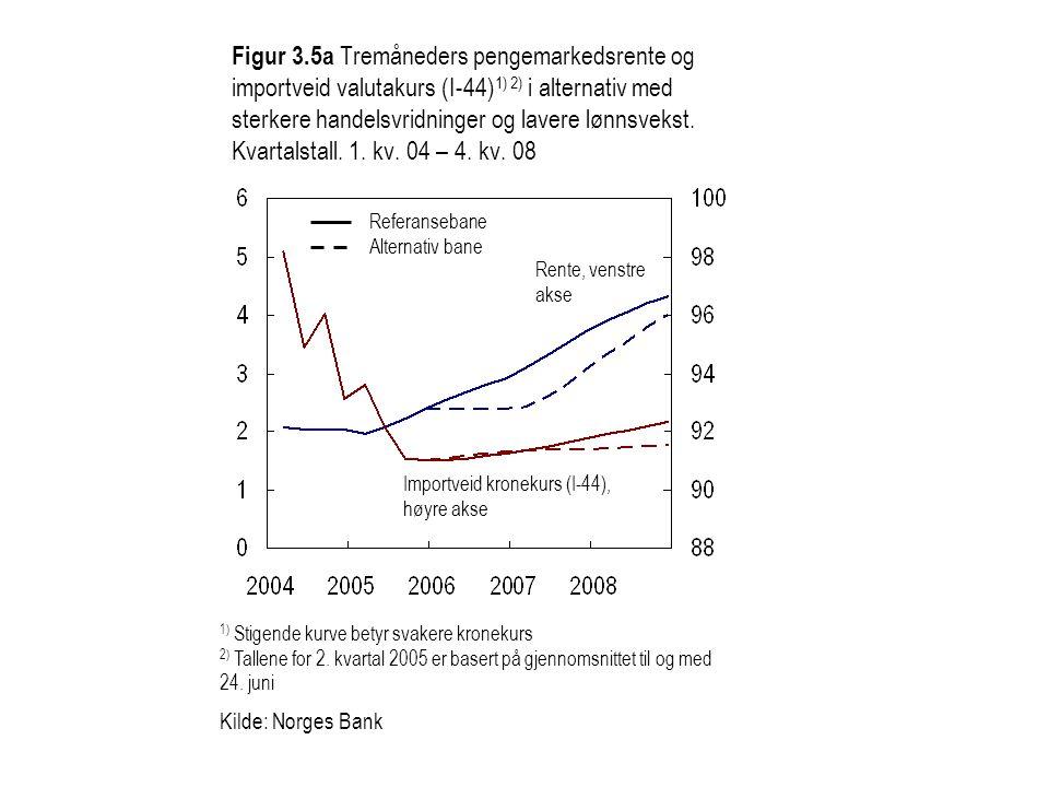 Figur 3.5a Tremåneders pengemarkedsrente og importveid valutakurs (I-44)1) 2) i alternativ med sterkere handelsvridninger og lavere lønnsvekst. Kvartalstall. 1. kv. 04 – 4. kv. 08