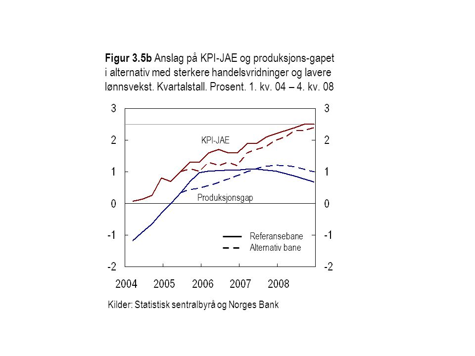 Figur 3.5b Anslag på KPI-JAE og produksjons-gapet i alternativ med sterkere handelsvridninger og lavere lønnsvekst. Kvartalstall. Prosent. 1. kv. 04 – 4. kv. 08