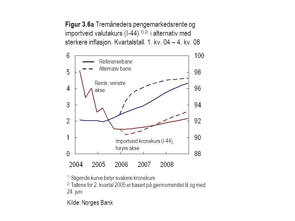 Figur 3.6a Tremåneders pengemarkedsrente og importveid valutakurs (I-44) 1) 2) i alternativ med sterkere inflasjon. Kvartalstall. 1. kv. 04 – 4. kv. 08