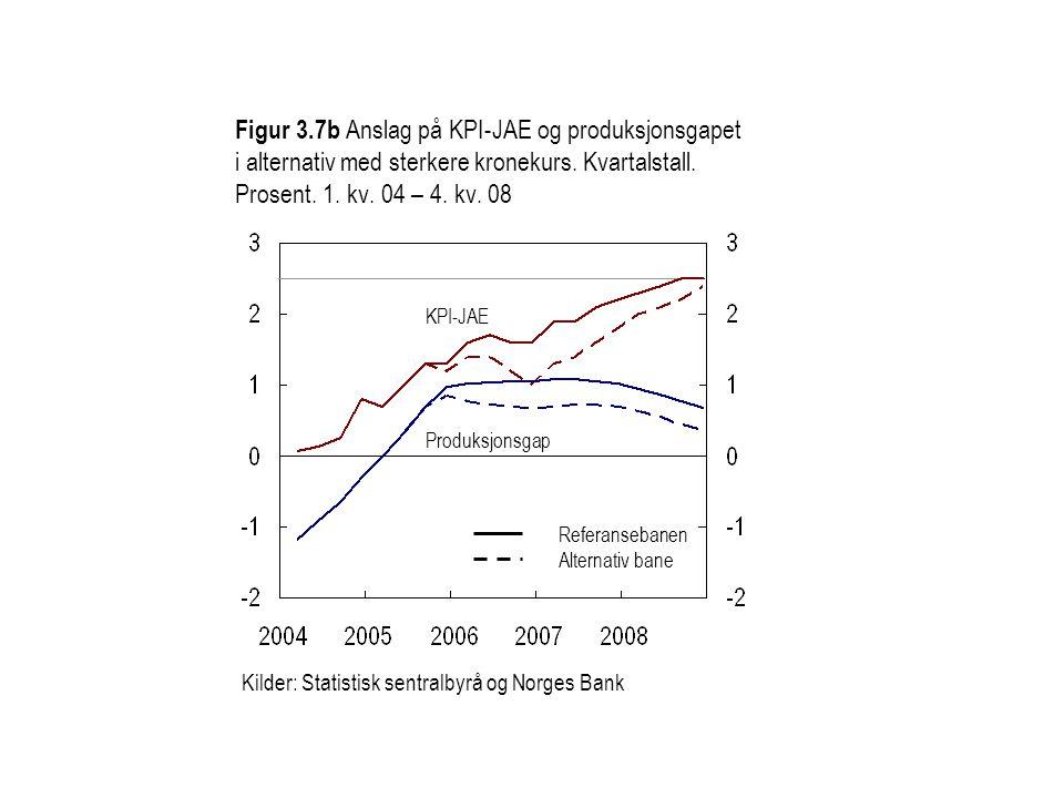Figur 3.7b Anslag på KPI-JAE og produksjonsgapet i alternativ med sterkere kronekurs. Kvartalstall. Prosent. 1. kv. 04 – 4. kv. 08
