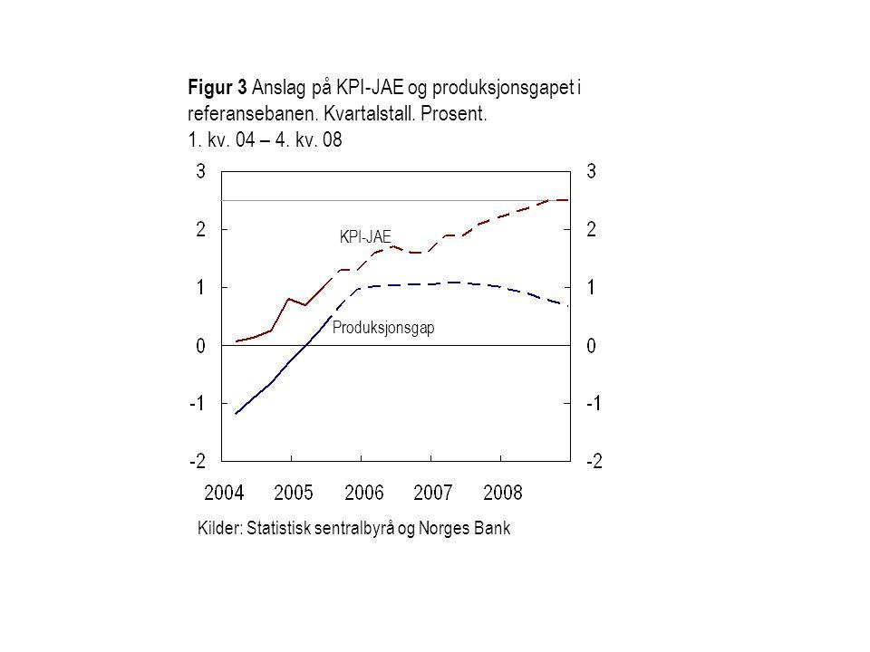 Figur 3 Anslag på KPI-JAE og produksjonsgapet i referansebanen