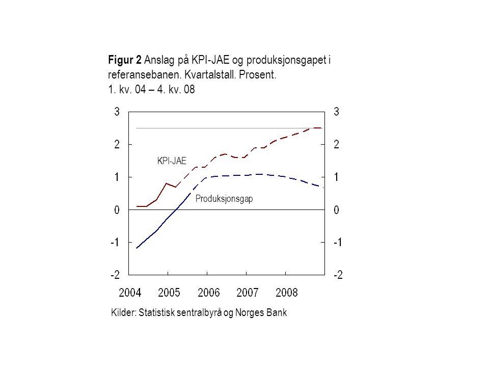 Figur 2 Anslag på KPI-JAE og produksjonsgapet i referansebanen