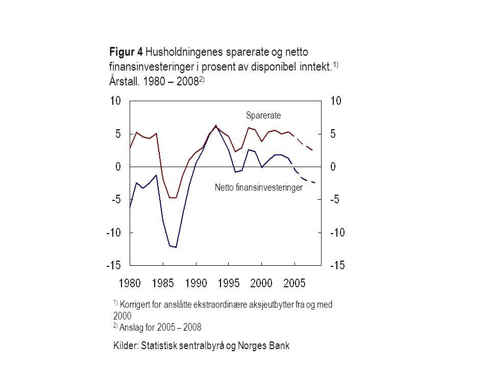 Figur 4 Husholdningenes sparerate og netto finansinvesteringer i prosent av disponibel inntekt.1) Årstall. 1980 – 20082)
