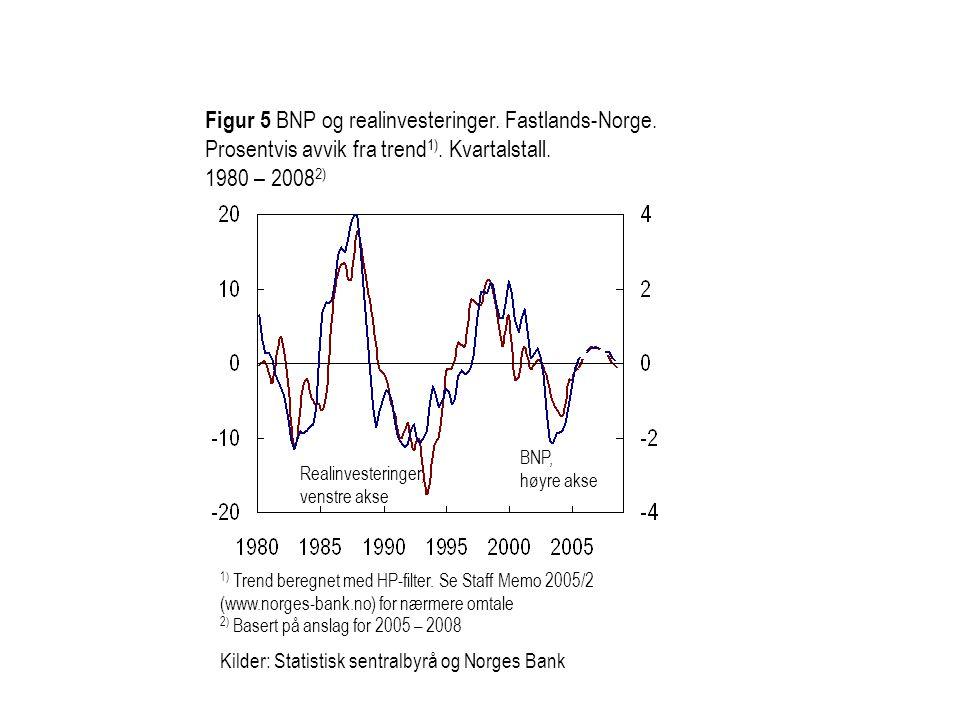 Figur 5 BNP og realinvesteringer. Fastlands-Norge