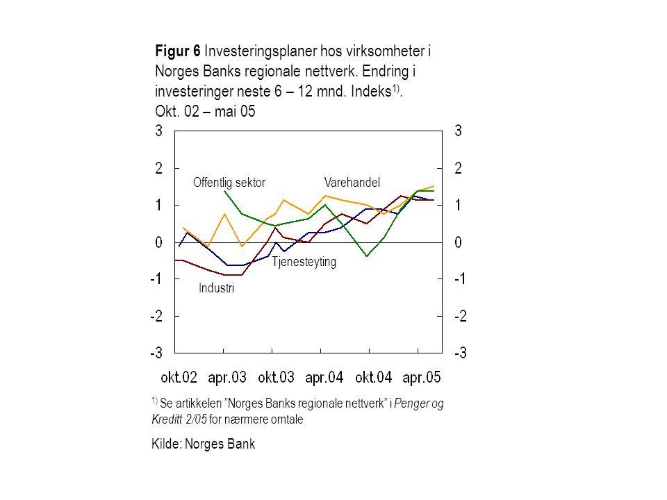 Figur 6 Investeringsplaner hos virksomheter i Norges Banks regionale nettverk. Endring i investeringer neste 6 – 12 mnd. Indeks1). Okt. 02 – mai 05