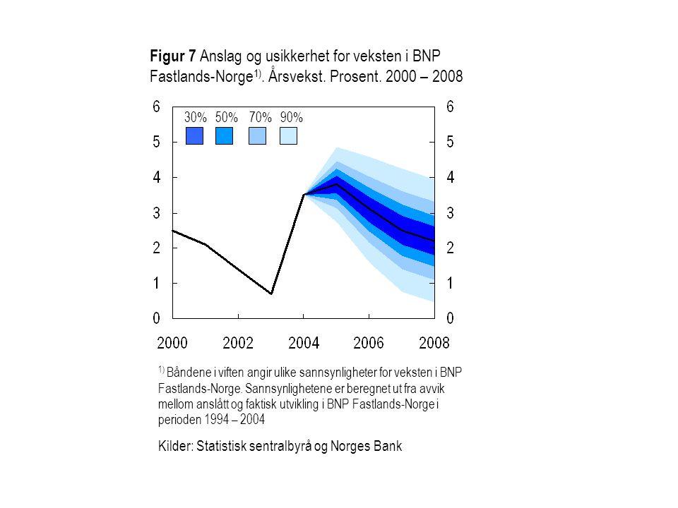 Figur 7 Anslag og usikkerhet for veksten i BNP Fastlands-Norge1)