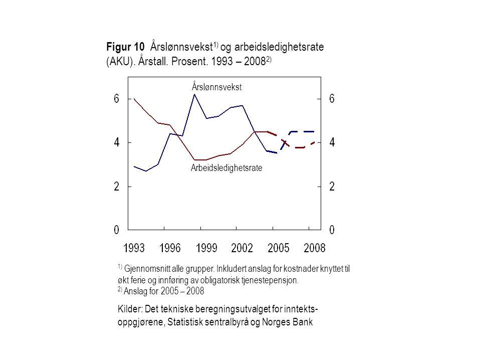 Figur 10 Årslønnsvekst1) og arbeidsledighetsrate (AKU). Årstall