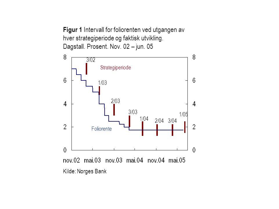 Figur 1 Intervall for foliorenten ved utgangen av hver strategiperiode og faktisk utvikling. Dagstall. Prosent. Nov. 02 – jun. 05