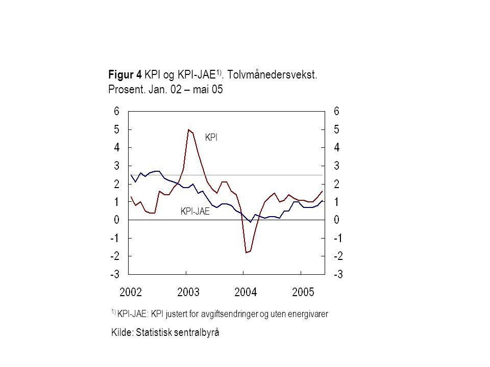 Figur 4 KPI og KPI-JAE1). Tolvmånedersvekst. Prosent. Jan. 02 – mai 05