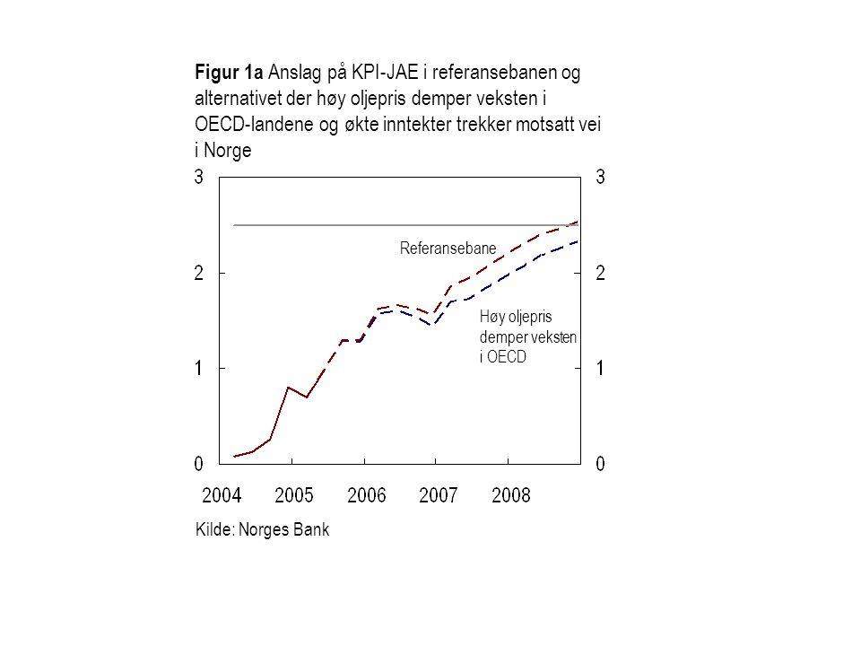 Figur 1a Anslag på KPI-JAE i referansebanen og alternativet der høy oljepris demper veksten i OECD-landene og økte inntekter trekker motsatt vei i Norge