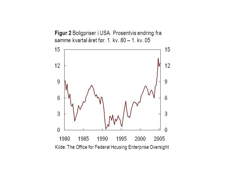 Figur 2 Boligpriser i USA