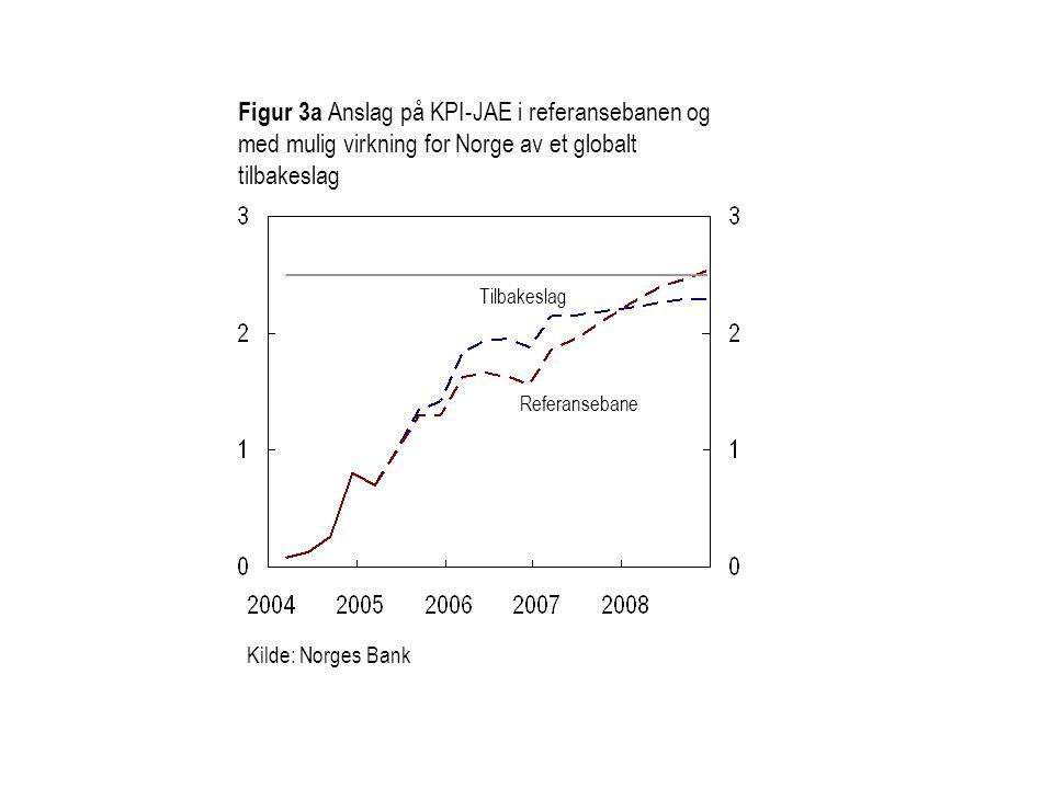 Figur 3a Anslag på KPI-JAE i referansebanen og med mulig virkning for Norge av et globalt tilbakeslag