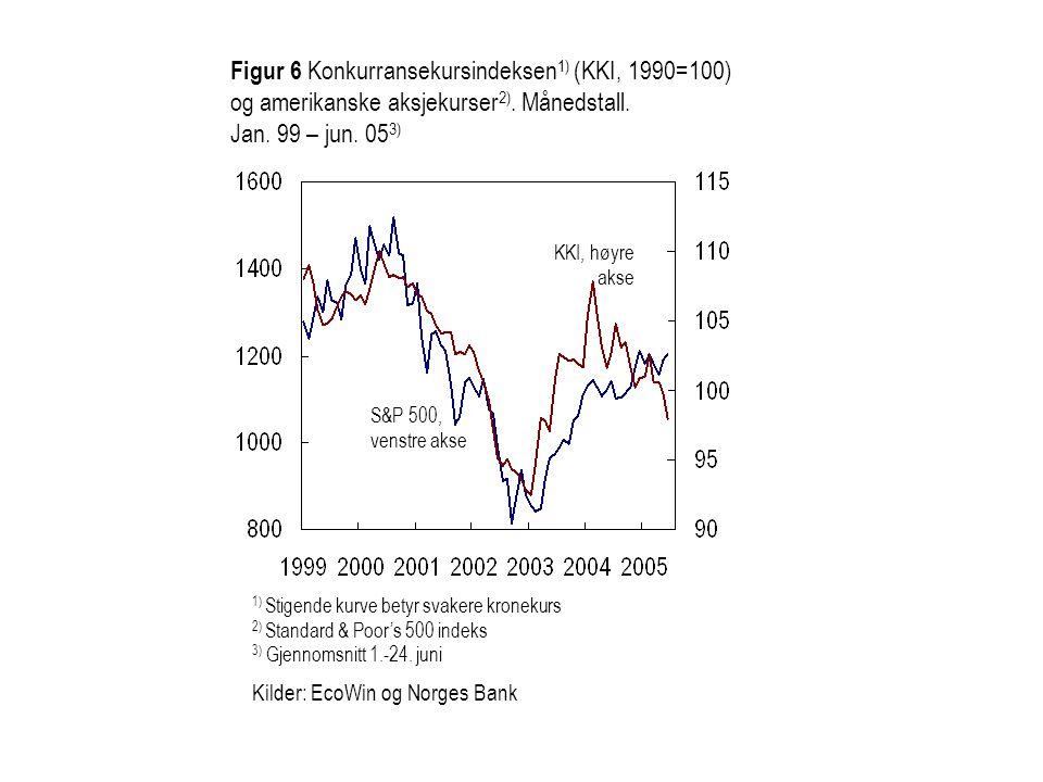 Kilder: EcoWin og Norges Bank