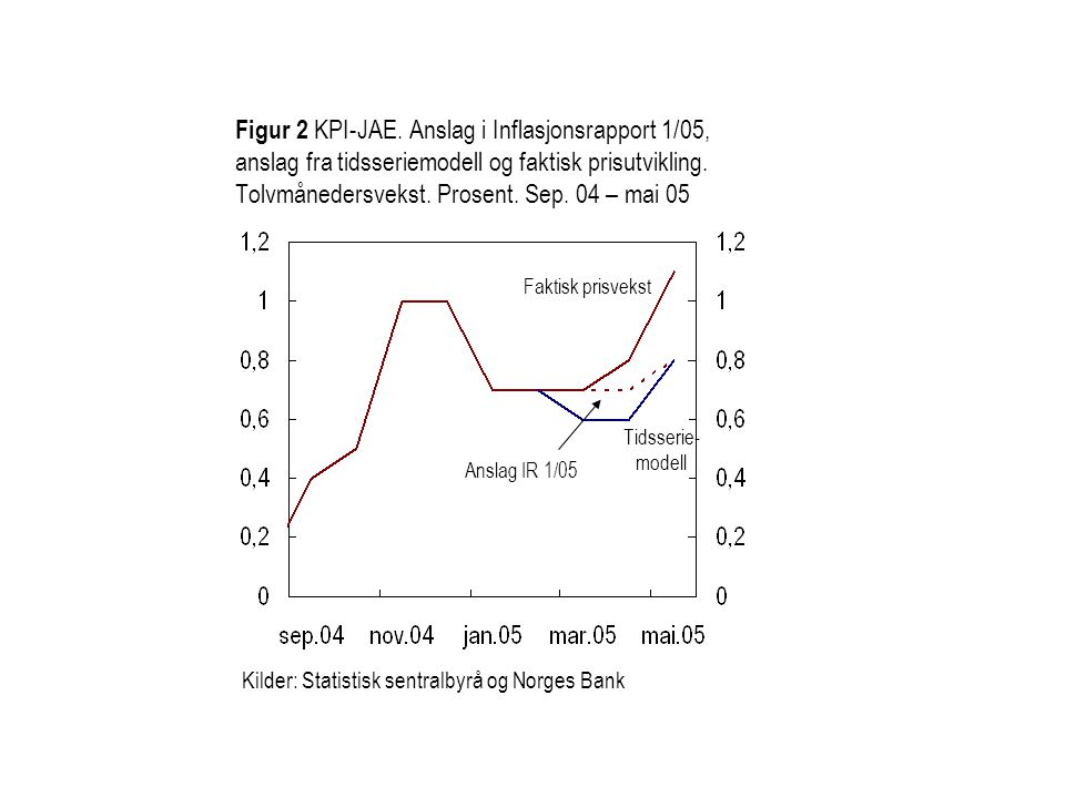 Figur 2 KPI-JAE. Anslag i Inflasjonsrapport 1/05, anslag fra tidsseriemodell og faktisk prisutvikling. Tolvmånedersvekst. Prosent. Sep. 04 – mai 05