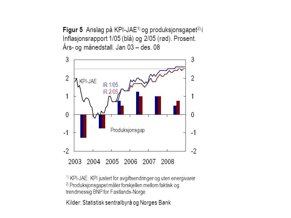 Figur 5 Anslag på KPI-JAE1) og produksjonsgapet2) i Inflasjonsrapport 1/05 (blå) og 2/05 (rød). Prosent. Års- og månedstall. Jan 03 – des. 08