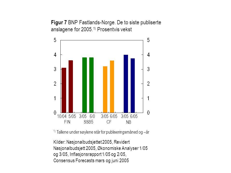 Figur 7 BNP Fastlands-Norge. De to siste publiserte anslagene for 2005