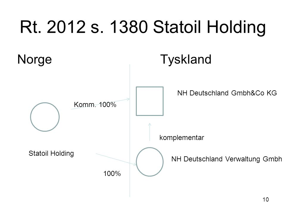 Rt. 2012 s. 1380 Statoil Holding Norge Tyskland