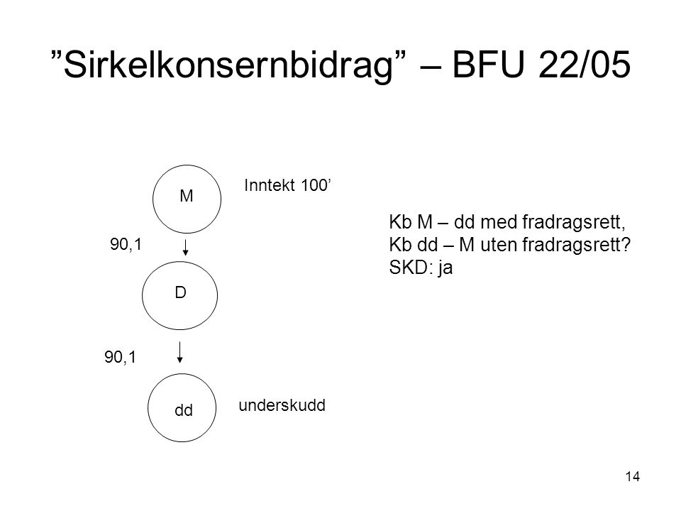 Sirkelkonsernbidrag – BFU 22/05