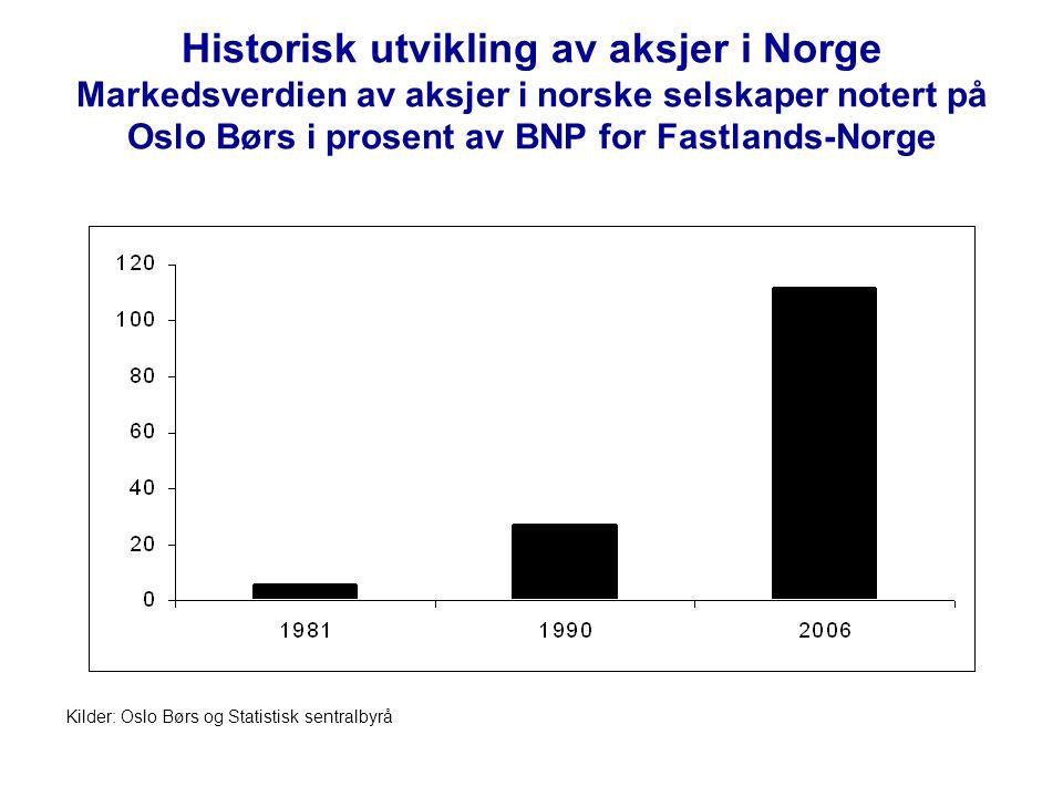 Historisk utvikling av aksjer i Norge Markedsverdien av aksjer i norske selskaper notert på Oslo Børs i prosent av BNP for Fastlands-Norge