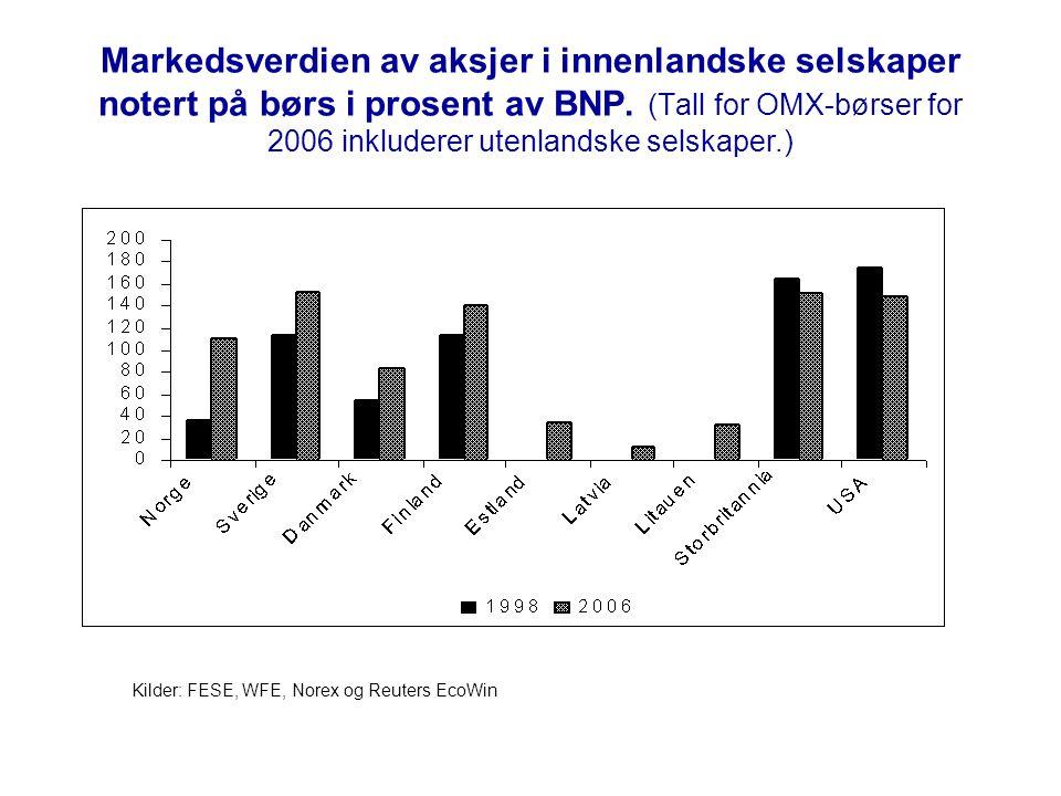 Markedsverdien av aksjer i innenlandske selskaper notert på børs i prosent av BNP. (Tall for OMX-børser for 2006 inkluderer utenlandske selskaper.)