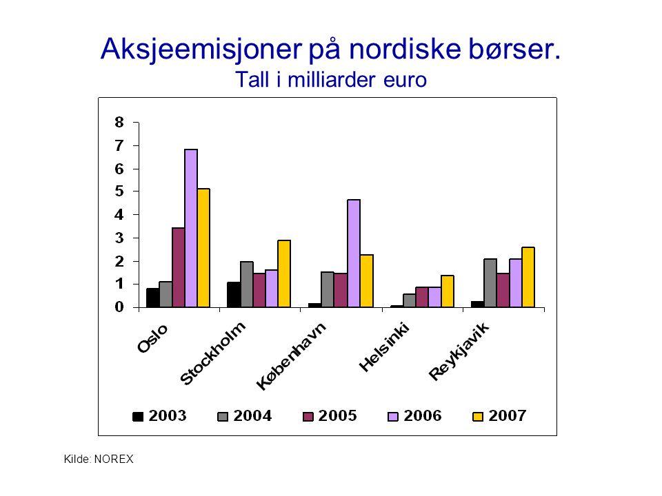 Aksjeemisjoner på nordiske børser. Tall i milliarder euro