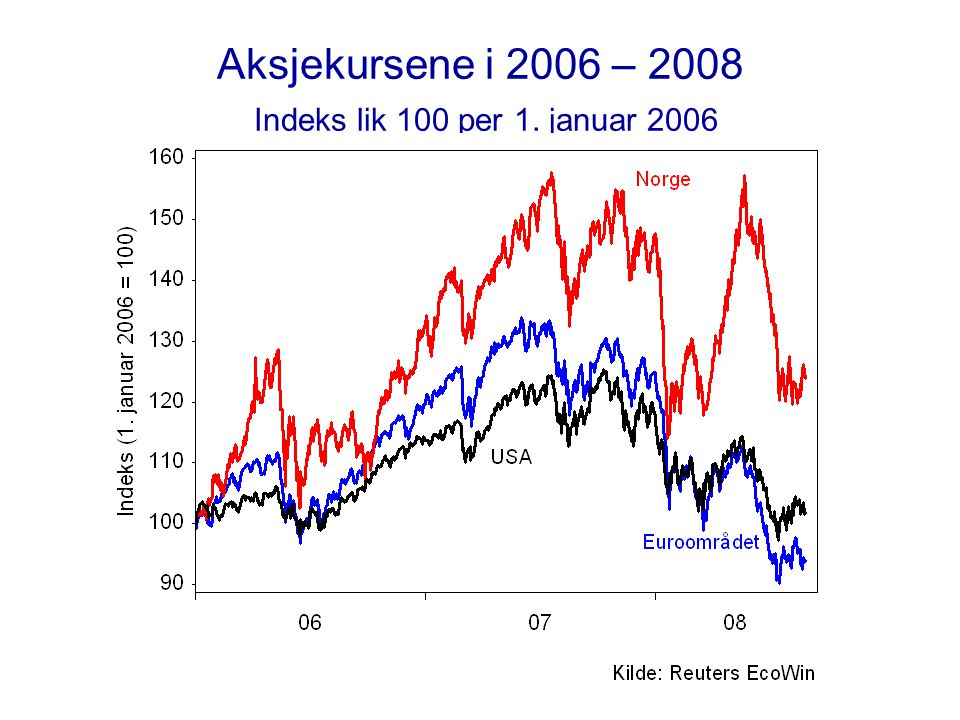 Aksjekursene i 2006 – 2008 Indeks lik 100 per 1. januar 2006