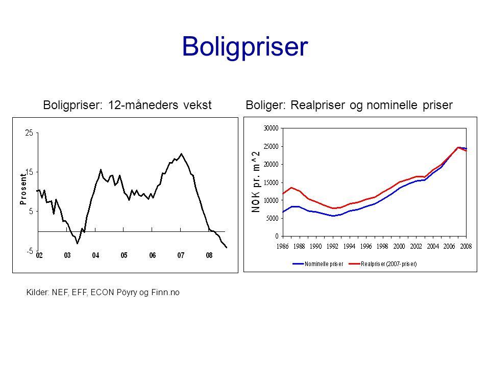 Boligpriser Boligpriser: 12-måneders vekst