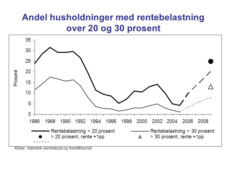 Andel husholdninger med rentebelastning over 20 og 30 prosent
