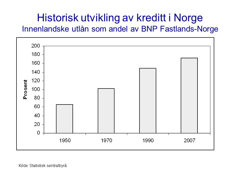 Historisk utvikling av kreditt i Norge Innenlandske utlån som andel av BNP Fastlands-Norge