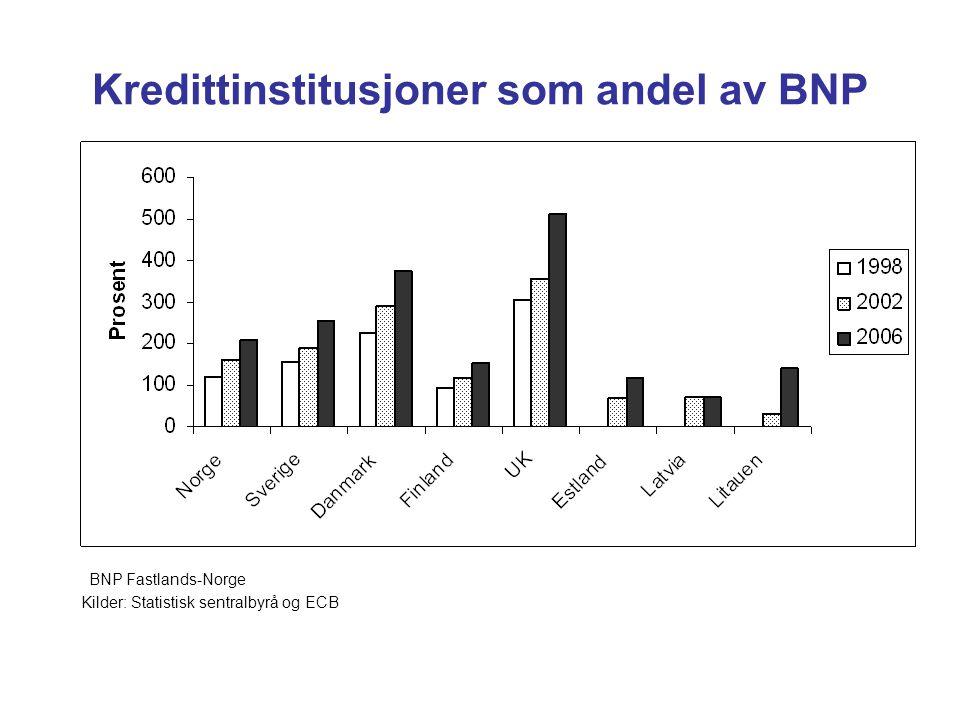 Kredittinstitusjoner som andel av BNP