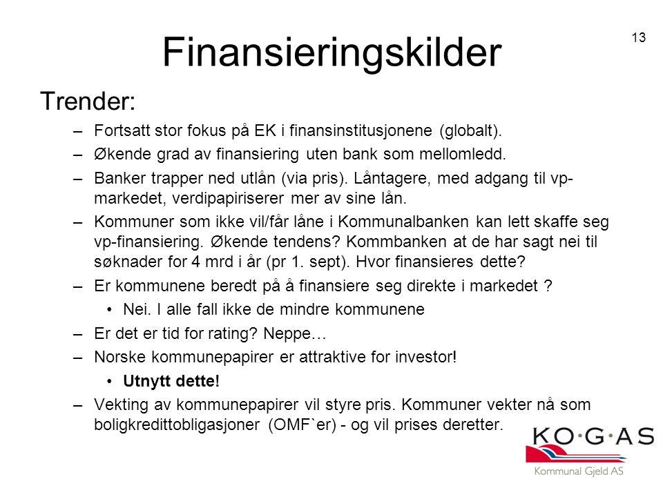 Finansieringskilder Trender: