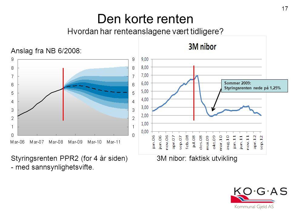 Den korte renten Hvordan har renteanslagene vært tidligere