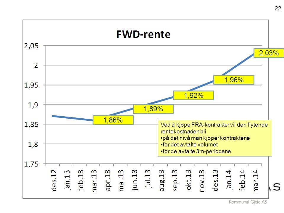 2,03% 1,96% 1,92% 1,89% 1,86% Ved å kjøpe FRA-kontrakter vil den flytende. rentekostnaden bli.