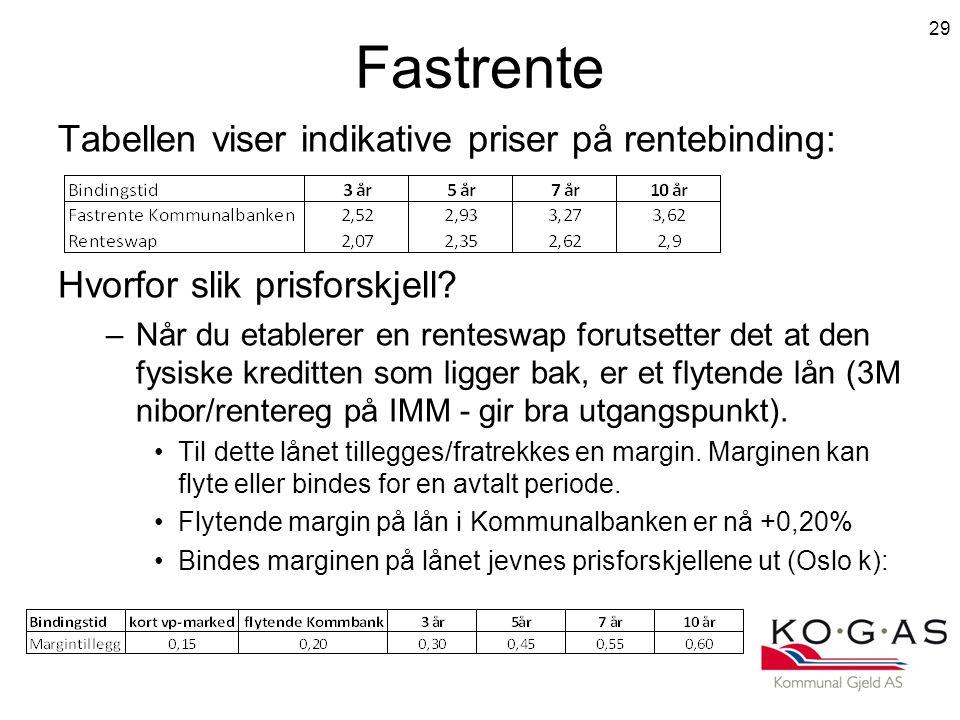Fastrente Tabellen viser indikative priser på rentebinding: