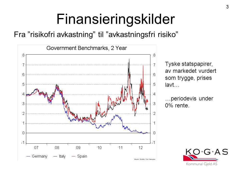 Finansieringskilder Fra risikofri avkastning til avkastningsfri risiko Tyske statspapirer, av markedet vurdert.