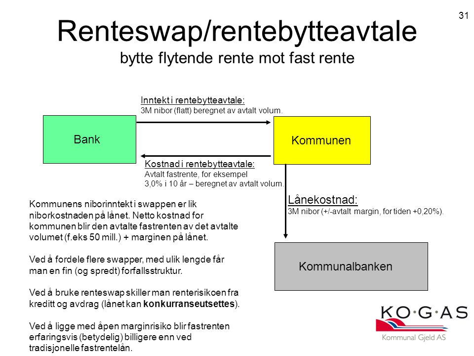 Renteswap/rentebytteavtale bytte flytende rente mot fast rente