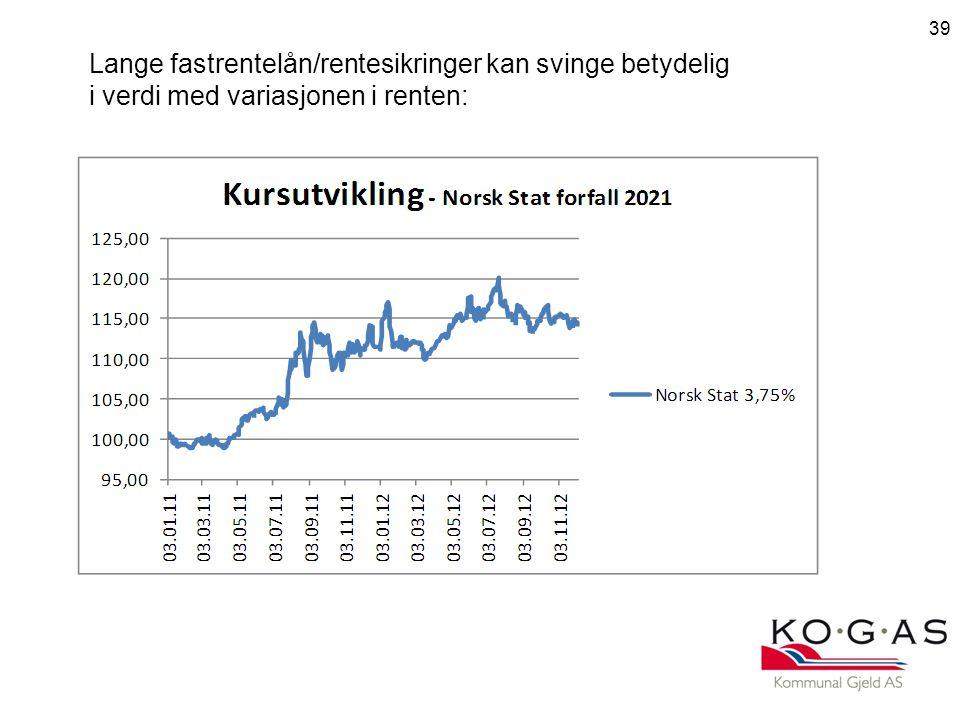 Lange fastrentelån/rentesikringer kan svinge betydelig