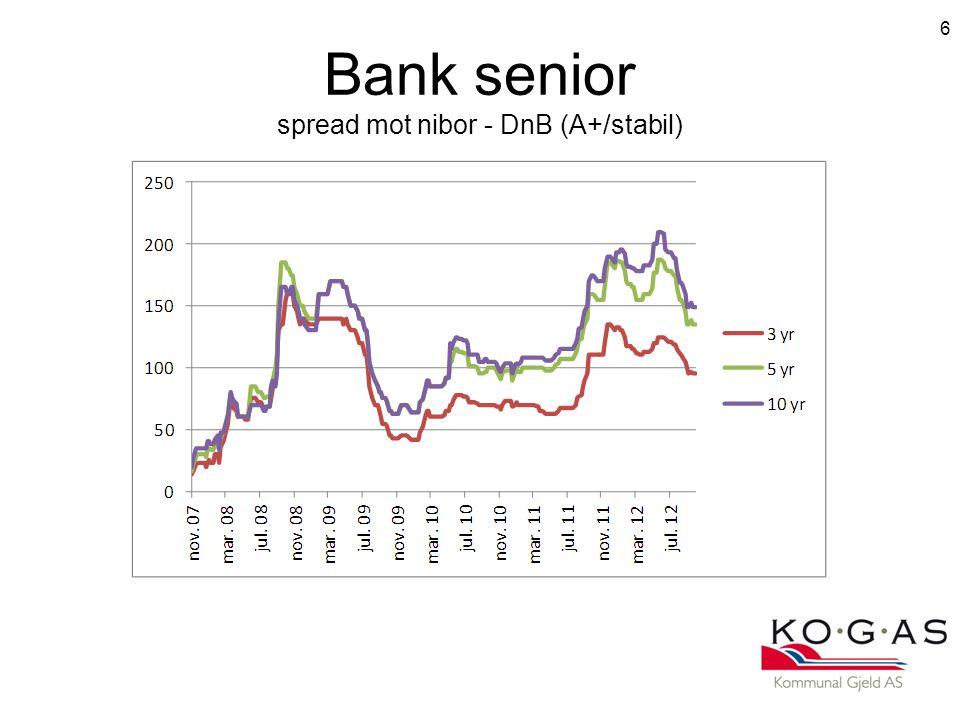 Bank senior spread mot nibor - DnB (A+/stabil)