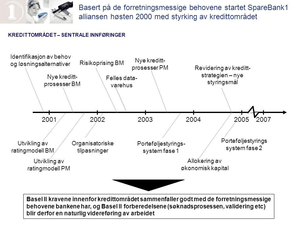 Basert på de forretningsmessige behovene startet SpareBank1 alliansen høsten 2000 med styrking av kredittområdet