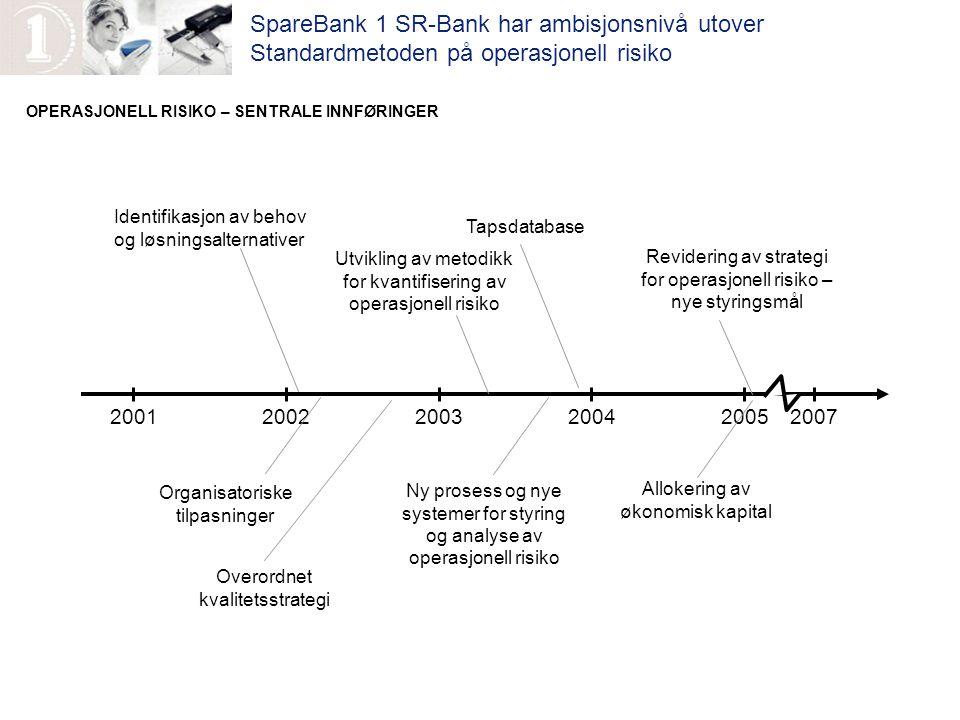 SpareBank 1 SR-Bank har ambisjonsnivå utover Standardmetoden på operasjonell risiko