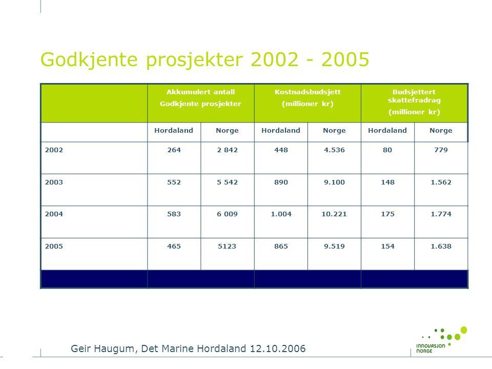 Godkjente prosjekter 2002 - 2005