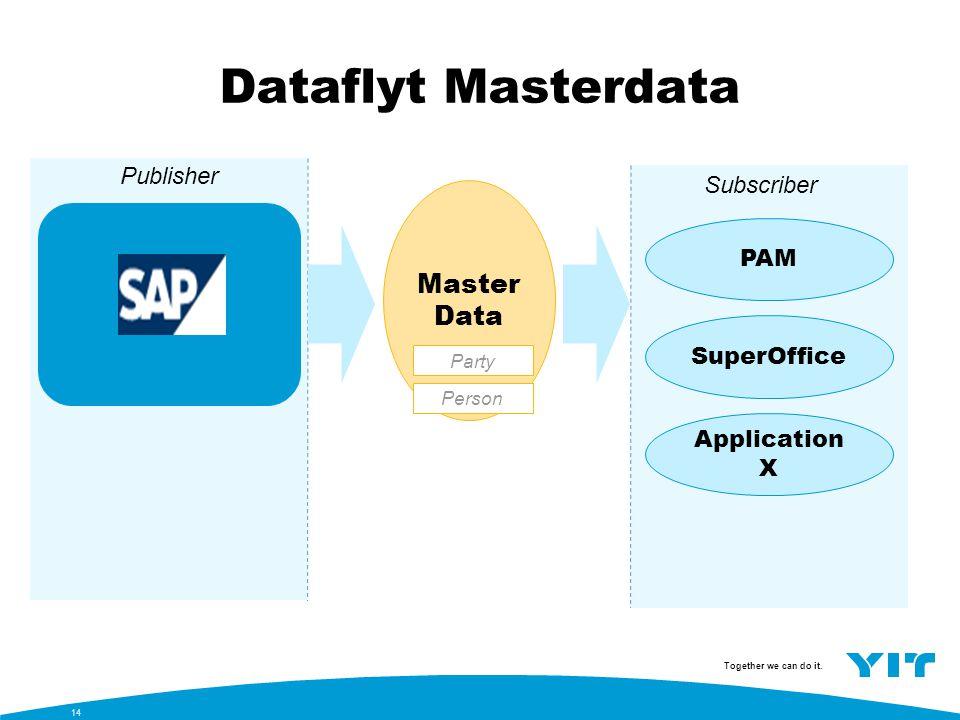 Dataflyt Masterdata MasterData Publisher Subscriber PAM PAM