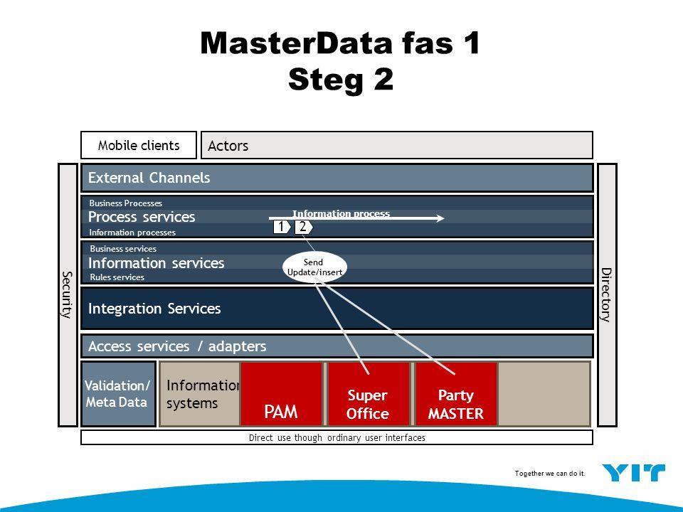 MasterData fas 1 Steg 2 PAM Actors External Channels Process services