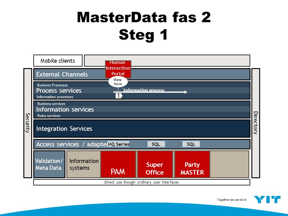 MasterData fas 2 Steg 1 PAM External Channels Process services