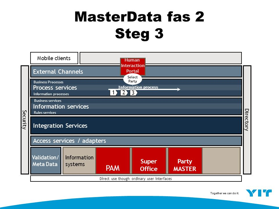 MasterData fas 2 Steg 3 PAM External Channels Process services
